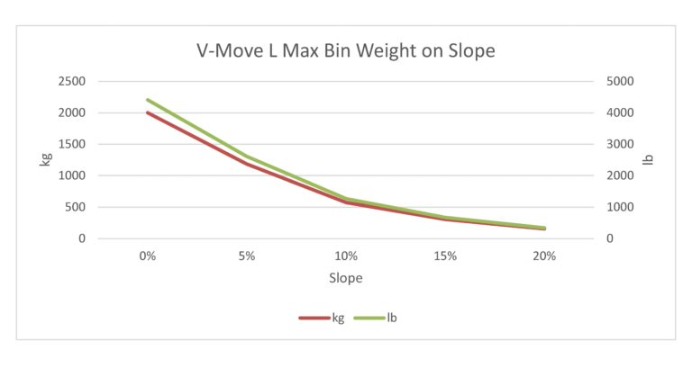 This is an estimate only of the maximum weight of a waste/recycle bin pulled by a V-Move L tug when the tug has the maximum counter weights on it. Each case will be different and result in different calculations and this is only intended as a starting point. Xerowaste Solutions V-Move Tugs