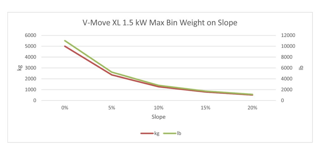 This is an estimate only of the maximum weight of a waste/recycle bin pulled by a V-Move XL 1.5 kW tug when the tug has the maximum counter weights on it. Each case will be different and result in different calculations and this is only intended as a starting point. Xerowaste Solutions V-Move Tugs