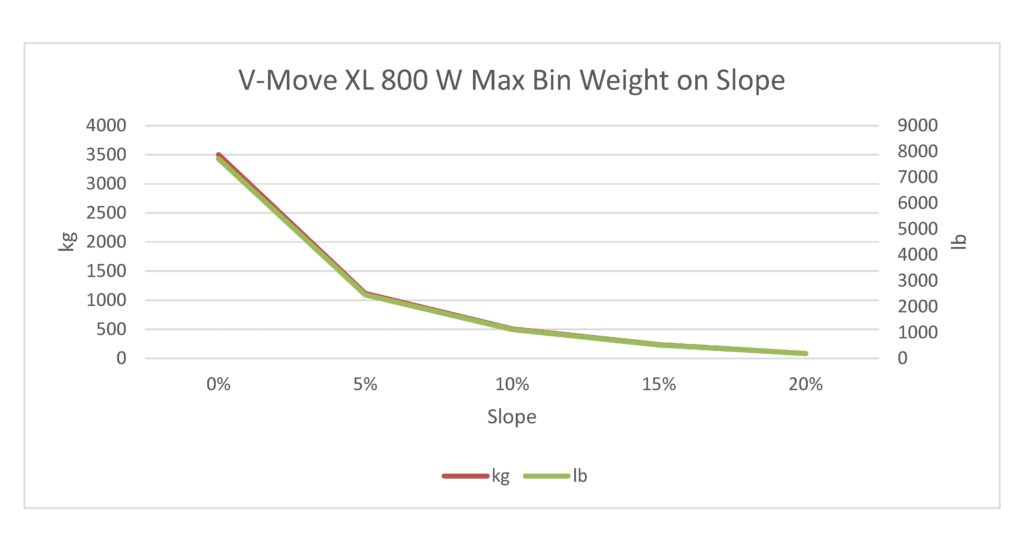 This is an estimate only of the maximum weight of a waste/recycle bin pulled by a V-Move XL 0.8 kW tug when the tug has the maximum counter weights on it. Each case will be different and result in different calculations and this is only intended as a starting point. Xerowaste Solutions V-Move Tugs
