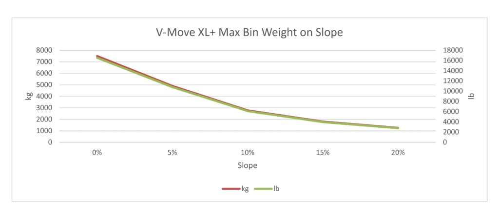 This is an estimate only of the maximum weight of a waste/recycle bin pulled by a V-Move XL+ tug when the tug has the maximum counter weights on it. Each case will be different and result in different calculations and this is only intended as a starting point. Xerowaste Solutions V-Move Tugs