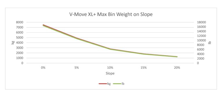 This is an estimate only of the maximum weight of a waste/recycle bin pulled by a V-Move XL+ tug when the tug has the maximum counterweights on it. Each case will be different and result in different calculations and this is only intended as a starting point. Xerowaste Solutions V-Move Tugs
