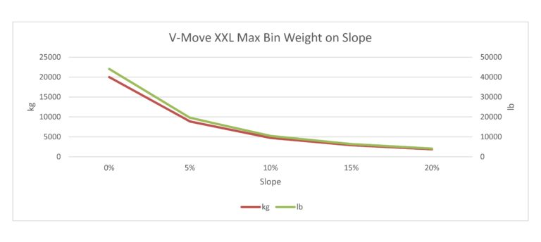 This is an estimate only of the maximum weight of a waste/recycle bin pulled by a V-Move XXL tug when the tug has the maximum counter weights on it. Each case will be different and result in different calculations and this is only intended as a starting point. Xerowaste Solutions V-Move Tugs